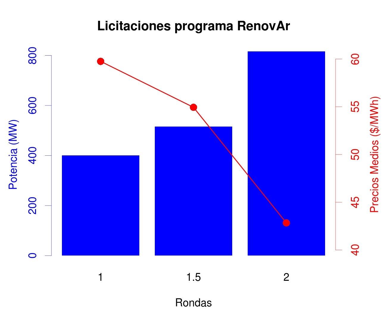 Marco Normativo Argentino Sobre Energías Renovables Censolar