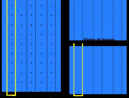 Módulos fotovoltaicos de célula partida