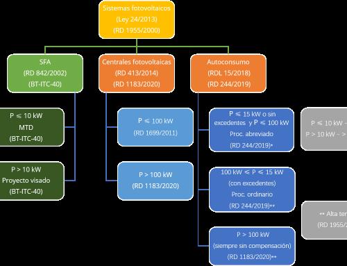 Legislación fotovoltaica en España (2021)